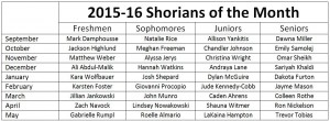 Shorians of the Month